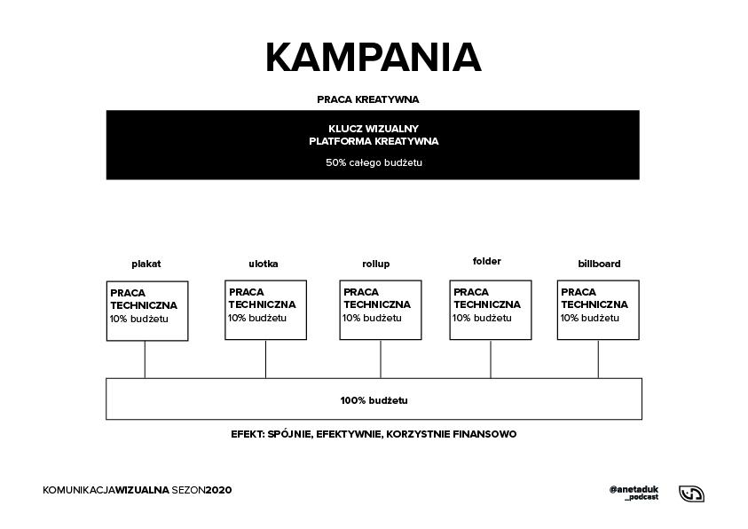 Schemat pracy z Key Visualem